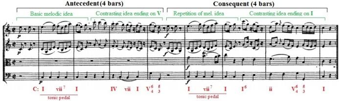 Period MozartKV525